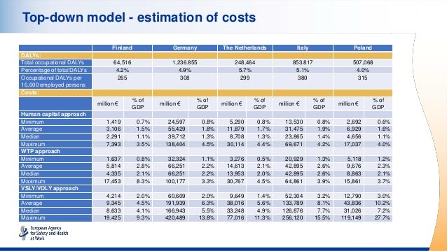 Top-down model - estimation of costs Finland Germany The Netherlands Italy Poland DALYs: Total occupational DALYs 64,516 1...