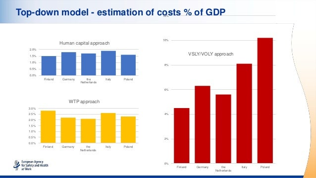 Top-down model - estimation of costs % of GDP 0% 2% 4% 6% 8% 10% 12% Finland Germany the Netherlands Italy Poland VSLY/VOL...