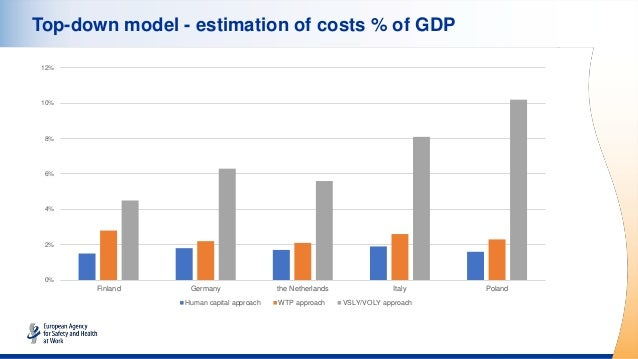 Top-down model - estimation of costs % of GDP 0% 2% 4% 6% 8% 10% 12% Finland Germany the Netherlands Italy Poland Human ca...
