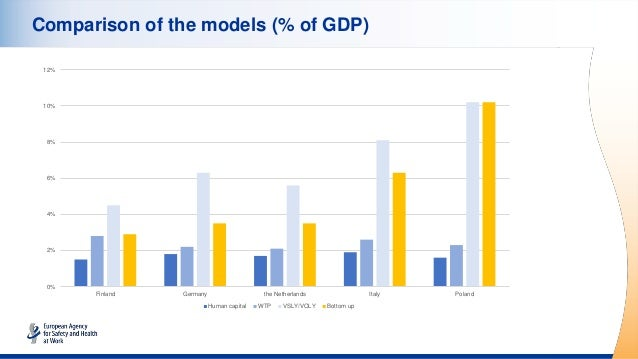 Comparison of the models (% of GDP) 0% 2% 4% 6% 8% 10% 12% Finland Germany the Netherlands Italy Poland Human capital WTP ...