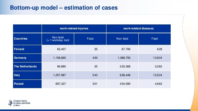 Bottom-up model – estimation of cases work-related injuries work-related diseases Countries Non-fatal (> 1 workday lost) F...