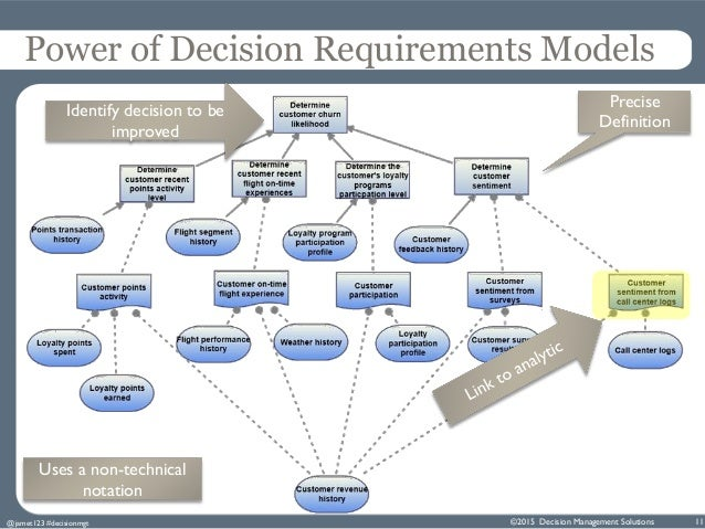 single feature models of decision The six modes of decision-  the main features of instinct‐based decision‐making are:  the model, i included these needs at the survival level of .