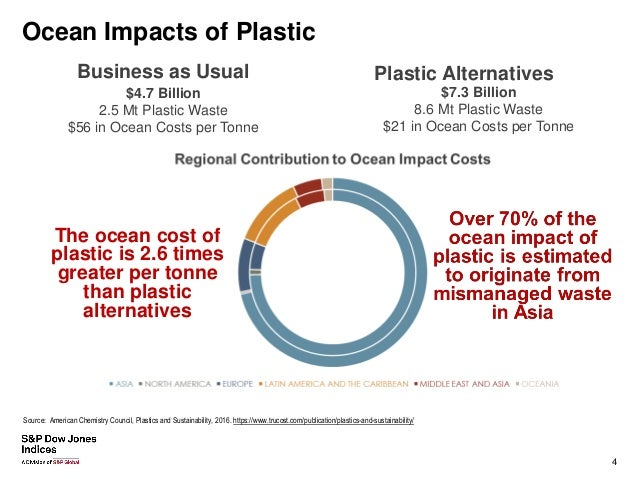The Value of Sustainable Plastic Management
