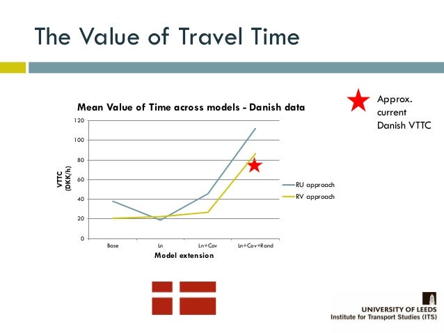 Value of travelling