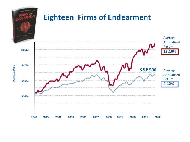 firms of endearment Their book,  firms of endearment: how world-class companies profit from passion and purpose, provides an account of how these firms (foes) have broadened their.