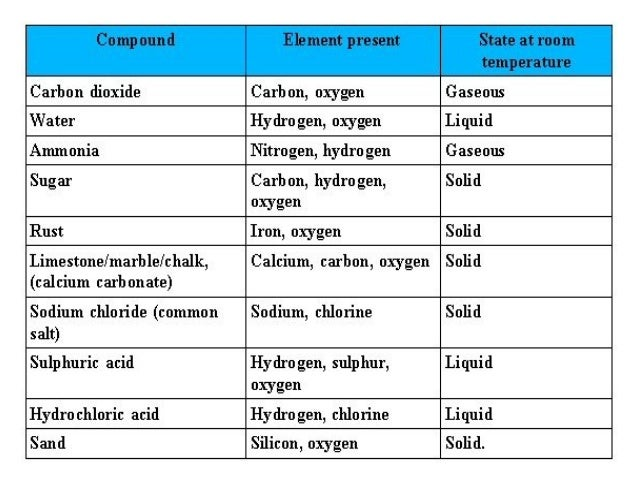 mixture and compound differences essay Compounds are pure substances where as mixtures are impure substances the  constituents of a compound are present in a fixed ratio but.