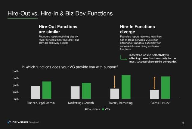 13 Hire-Out vs. Hire-In & Biz Dev Functions 0% 20% 40% 60% 80% Finance, legal, admin. Marketing / Growth Talent / Recruiti...