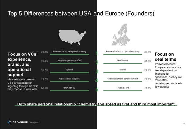 Top 5 Differences between USA and Europe (Founders) Both share personal relationship / chemistry and speed as first and th...