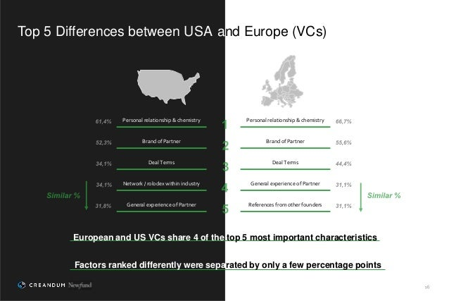 Top 5 Differences between USA and Europe (VCs) European and US VCs share 4 of the top 5 most important characteristics Per...