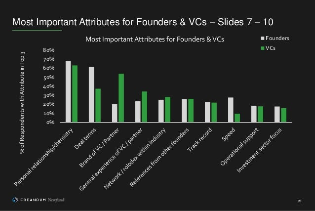 20 0% 10% 20% 30% 40% 50% 60% 70% 80% %ofRespondentswithAttributeinTop3 Most Important Attributes for Founders &VCs Founde...