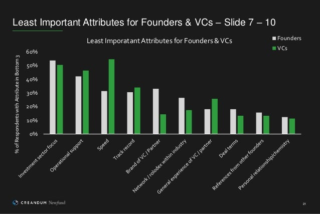 Least Important Attributes for Founders & VCs – Slide 7 – 10 21 0% 10% 20% 30% 40% 50% 60% %ofRespondentswithAttributeinBo...