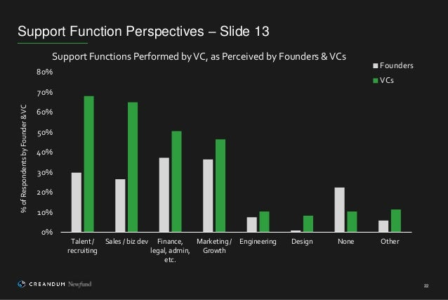 Support Function Perspectives – Slide 13 22 0% 10% 20% 30% 40% 50% 60% 70% 80% Talent / recruiting Sales / biz dev Finance...