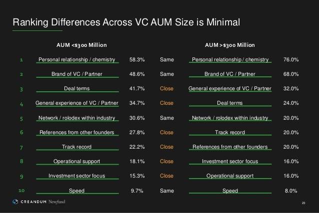 Ranking Differences Across VC AUM Size is Minimal 23 AUM <$300 Million AUM >$300 Million 1 Personal relationship / chemist...