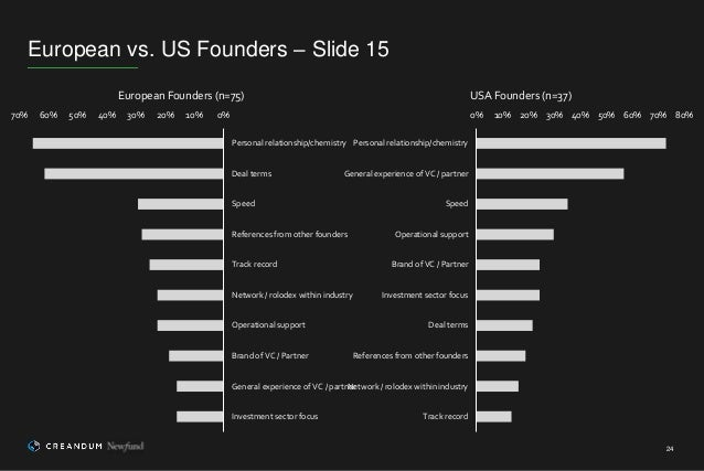 European vs. US Founders – Slide 15 24 0%10%20%30%40%50%60%70% Personal relationship/chemistry Deal terms Speed References...