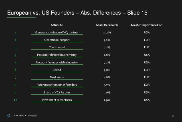 European vs. US Founders – Abs. Differences – Slide 15 25 Attribute Abs Difference % Greater Importance For: 1 General exp...