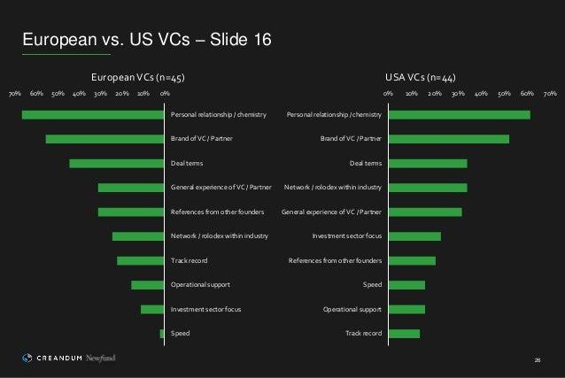 European vs. US VCs – Slide 16 26 0%10%20%30%40%50%60%70% Personal relationship / chemistry Brand of VC / Partner Deal ter...