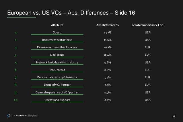 European vs. US VCs – Abs. Differences – Slide 16 27 Attribute Abs Difference % Greater Importance For: 1 Speed 13.7% USA ...