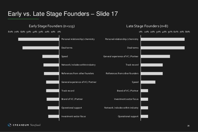 Early vs. Late Stage Founders – Slide 17 28 0% 10% 20% 30% 40% 50% 60% 70% 80% Personal relationship / chemistry Deal term...