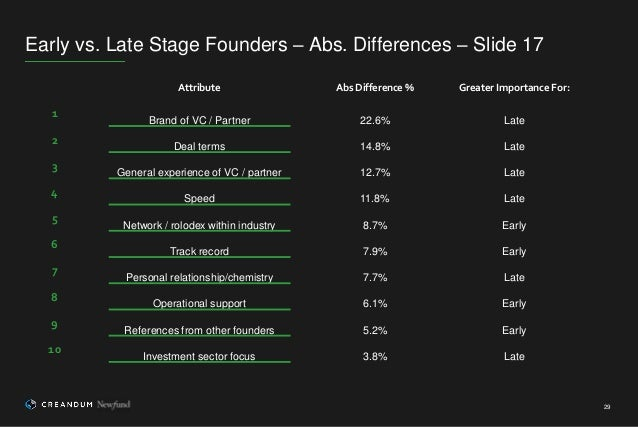 Early vs. Late Stage Founders – Abs. Differences – Slide 17 29 Attribute Abs Difference % Greater Importance For: 1 Brand ...