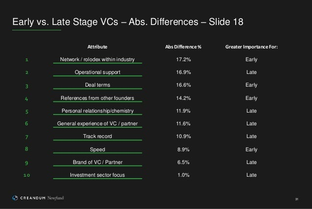 Early vs. Late Stage VCs – Abs. Differences – Slide 18 31 Attribute Abs Difference % Greater Importance For: 1 Network / r...