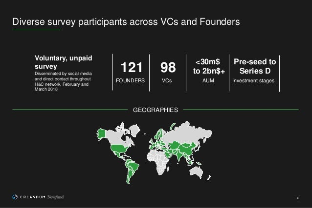 Diverse survey participants across VCs and Founders 4 GEOGRAPHIES Voluntary, unpaid survey Disseminated by social media an...