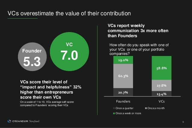 """5 VCs overestimate the value of their contribution Founder 5.3 VC 7.0 VCs score their level of """"impact and helpfulness"""" 32..."""