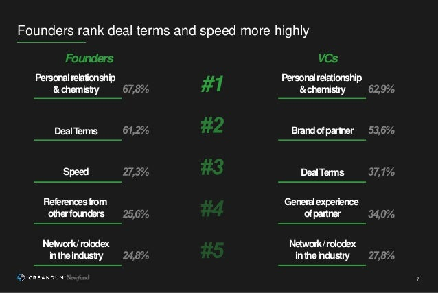 7 Founders rank deal terms and speed more highly Personalrelationship &chemistry DealTerms Speed Referencesfrom otherfound...