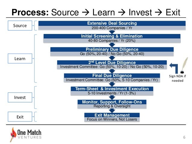 venture capital dealflow thesis