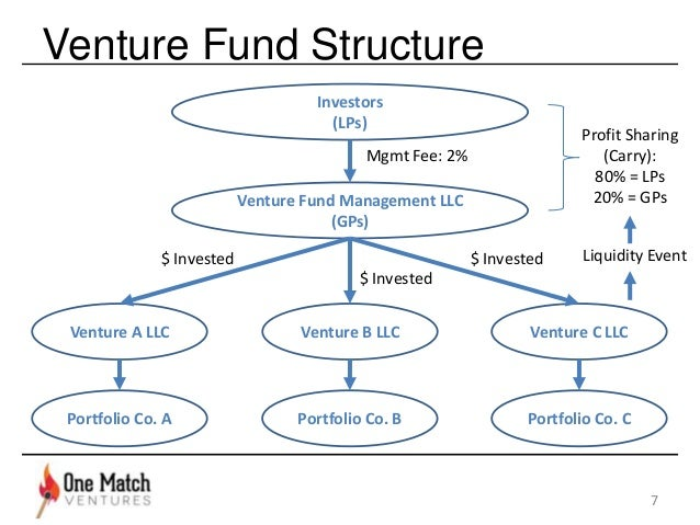 Venture capital investment process flowchart scarface game investments