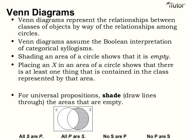 venn diagram categorical syllogism gallery how to guide and refrence. Black Bedroom Furniture Sets. Home Design Ideas