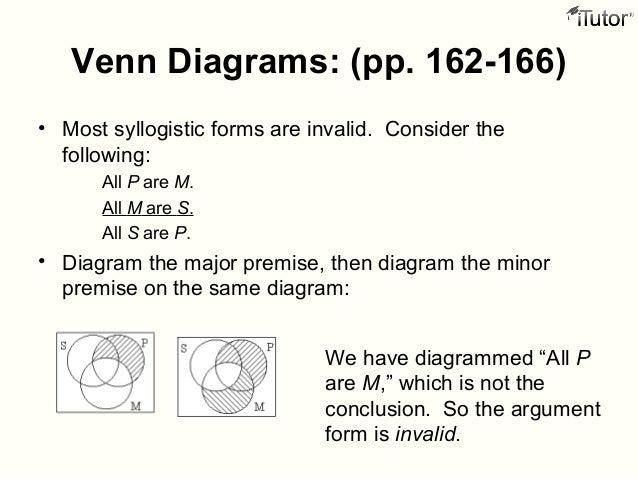 Premise Indicator Words: The Venn Diagrams
