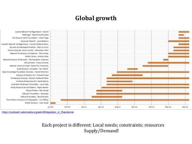 Global growth https://outreach.wikimedia.org/wiki/Wikipedian_in_Residence Each project is different: Local needs; constrai...