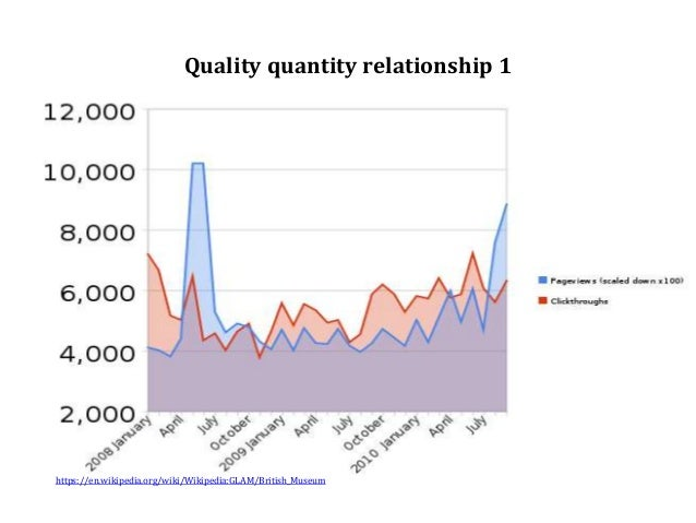 Quality quantity relationship 1 https://en.wikipedia.org/wiki/Wikipedia:GLAM/British_Museum