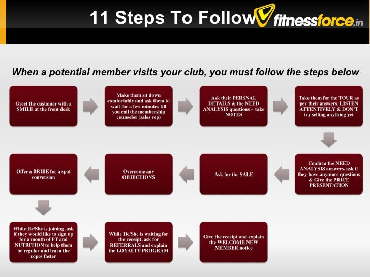 The Potential Member Visit - Sales for Health Clubs Slide 2