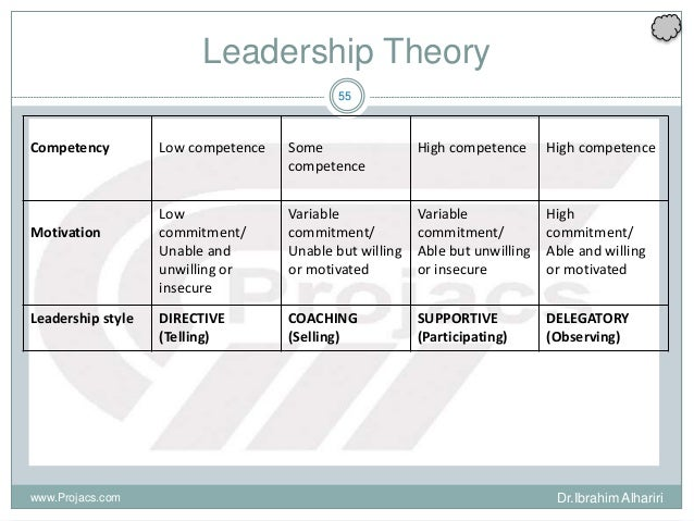 leadership and communication impact on achieving What is leadership communication impacts: • benefits to some deadlines that ensure achieving goals by your established time period 4.