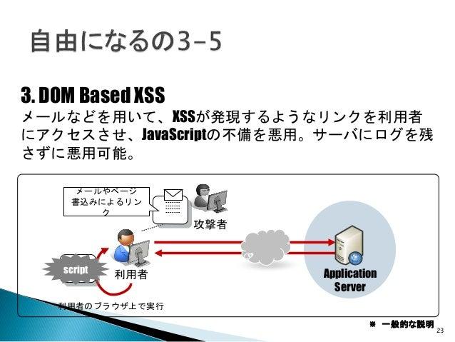 23 3. DOM Based XSS メールなどを用いて、XSSが発現するようなリンクを利用者 にアクセスさせ、JavaScriptの不備を悪用。サーバにログを残 さずに悪用可能。 メールやページ 書込みによるリン ク Application...