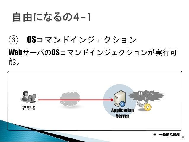 34 ③ OSコマンドインジェクション WebサーバのOSコマンドインジェクションが実行可 能。 Application Server 攻撃者 OSコマン ド ※ 一般的な説明