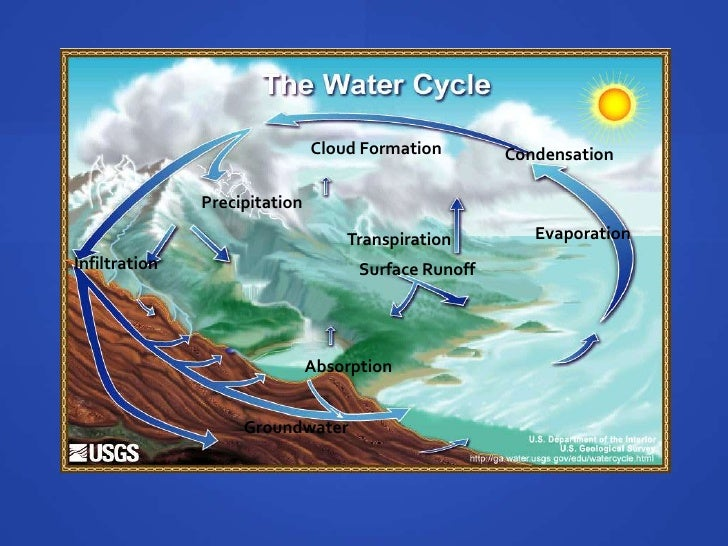 The Water Cycle 17 728cb1286284213