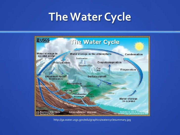 The water cycle the water cyclebr httpgawatergs ccuart Image collections