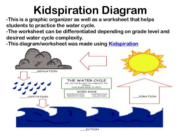 The water cycle mat module 10 kidspiration diagram this ccuart Gallery