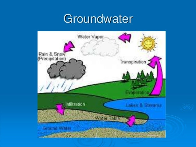 Image result for water cycle with groundwater
