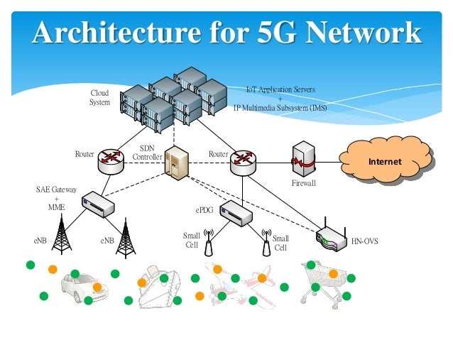 The way to 5g for 5g network architecture