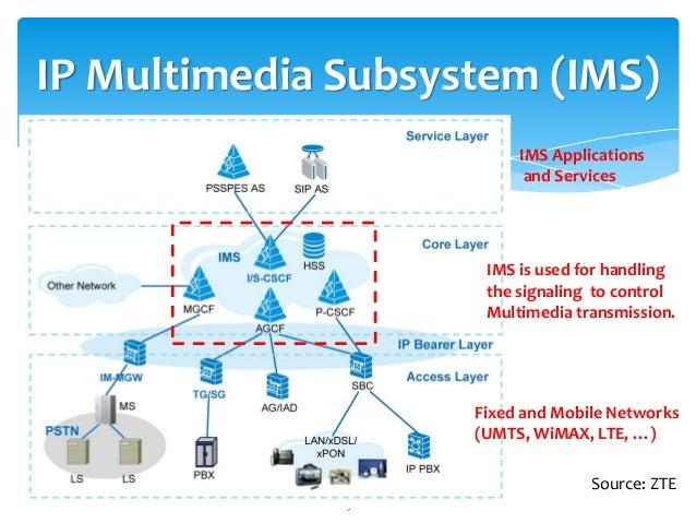 IMS IP MULTIMEDIA SUBSYSTEM PDF