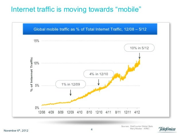 """Internet traffic is moving towards """"mobile""""                     Global mobile traffic as % of Total Internet Traffic, 12/0..."""