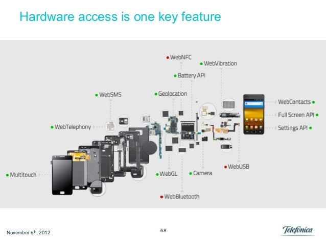 Hardware access is one key featureNovember 6th, 2012          68