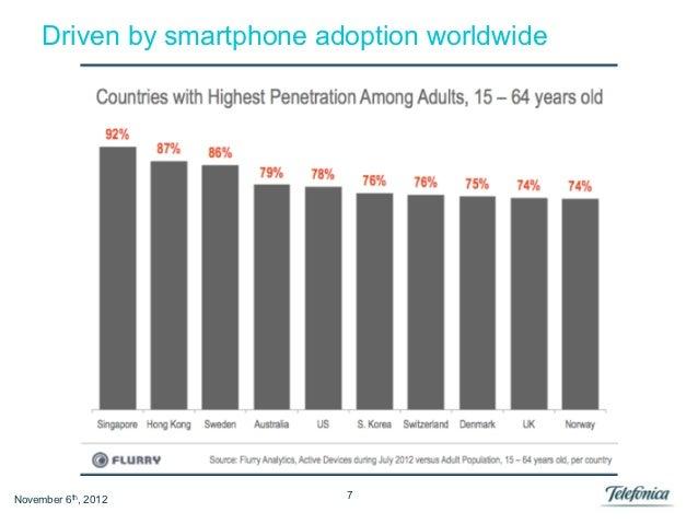 Driven by smartphone adoption worldwideNovember 6th, 2012          7