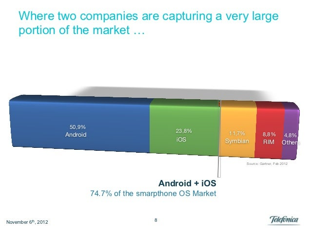 Where two companies are capturing a very large     portion of the market …                      50,9%                     ...