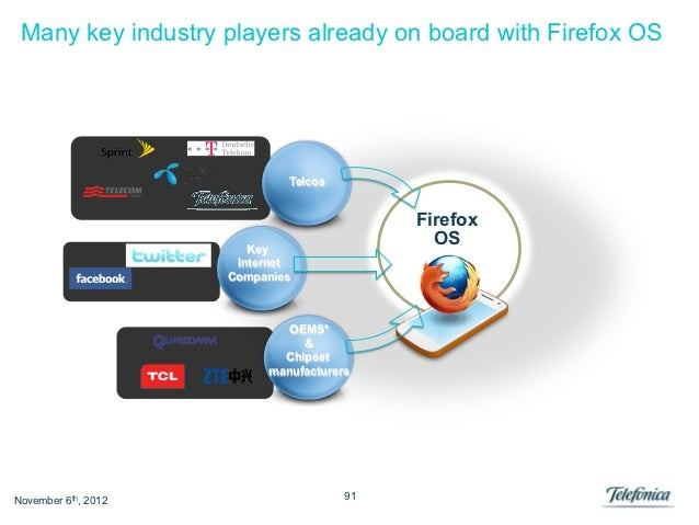 Many key industry players already on board with Firefox OS                             Telcos                             ...