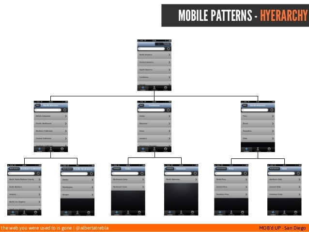 the web you were used to is gone   @albertatrebla MOB'd UP - San Diego MOBILE PATTERNS - HYERARCHY