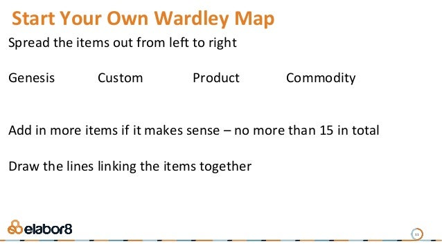 11 Start Your Own Wardley Map Spread the items out from left to right Genesis Custom Product Commodity Add in more items i...